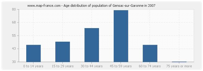 Age distribution of population of Gensac-sur-Garonne in 2007