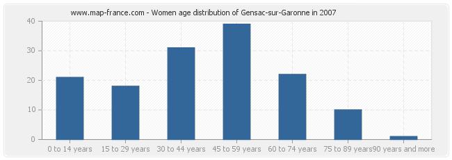 Women age distribution of Gensac-sur-Garonne in 2007