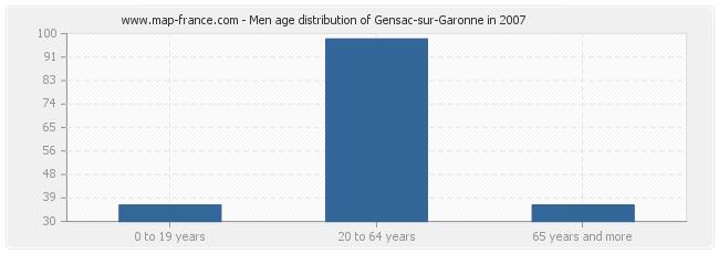 Men age distribution of Gensac-sur-Garonne in 2007