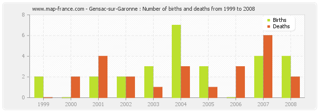 Gensac-sur-Garonne : Number of births and deaths from 1999 to 2008