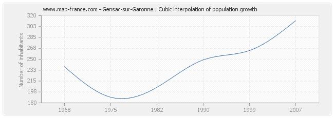 Gensac-sur-Garonne : Cubic interpolation of population growth