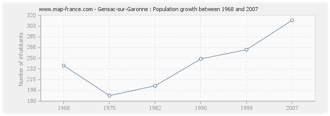 Population Gensac-sur-Garonne