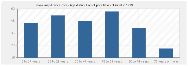 Age distribution of population of Gibel in 1999