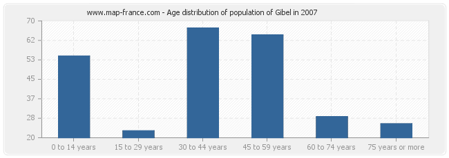 Age distribution of population of Gibel in 2007