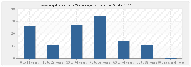Women age distribution of Gibel in 2007