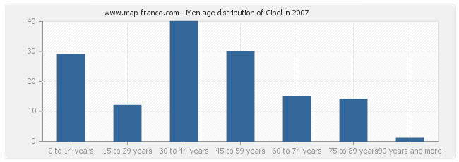 Men age distribution of Gibel in 2007