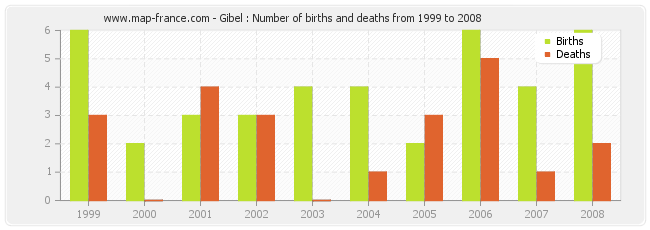 Gibel : Number of births and deaths from 1999 to 2008