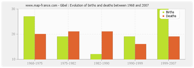 Gibel : Evolution of births and deaths between 1968 and 2007