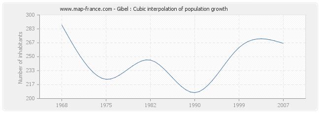 Gibel : Cubic interpolation of population growth