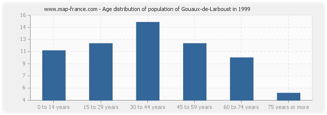 Age distribution of population of Gouaux-de-Larboust in 1999