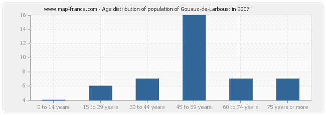 Age distribution of population of Gouaux-de-Larboust in 2007