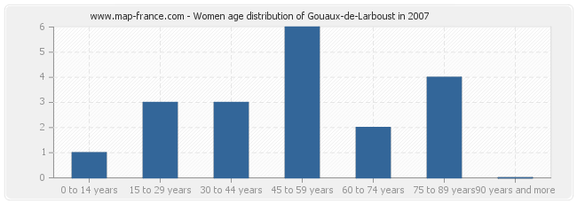 Women age distribution of Gouaux-de-Larboust in 2007