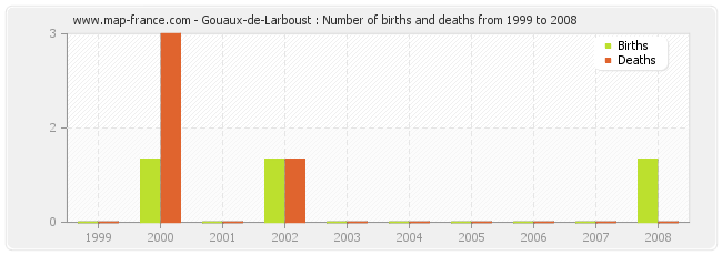 Gouaux-de-Larboust : Number of births and deaths from 1999 to 2008