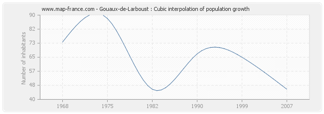 Gouaux-de-Larboust : Cubic interpolation of population growth