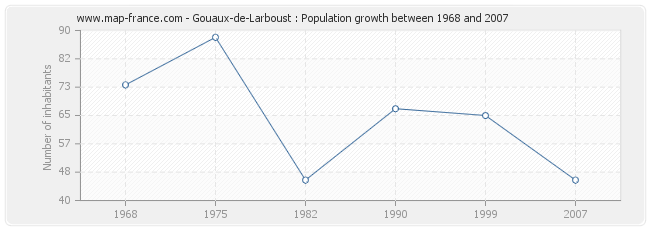 Population Gouaux-de-Larboust