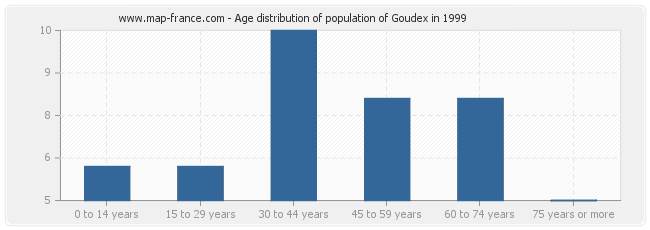 Age distribution of population of Goudex in 1999