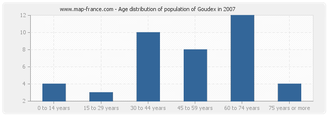 Age distribution of population of Goudex in 2007