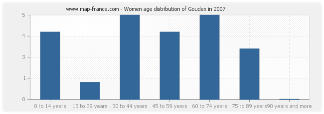 Women age distribution of Goudex in 2007