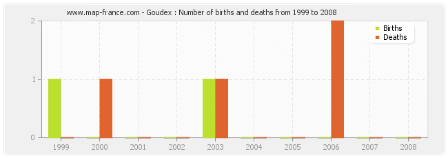 Goudex : Number of births and deaths from 1999 to 2008