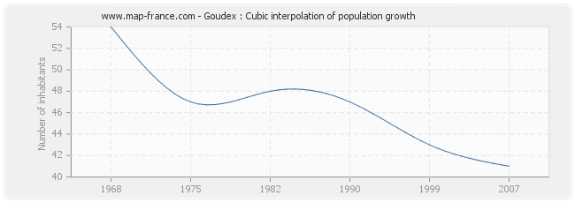 Goudex : Cubic interpolation of population growth