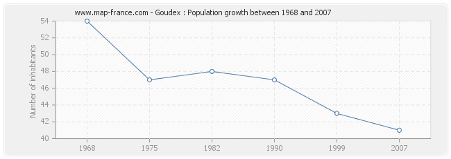 Population Goudex
