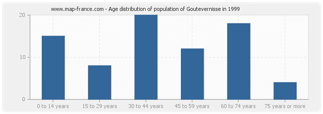 Age distribution of population of Goutevernisse in 1999