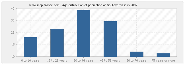 Age distribution of population of Goutevernisse in 2007