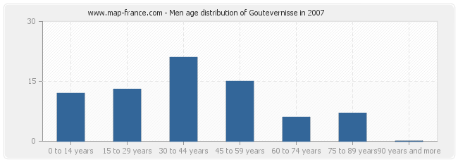 Men age distribution of Goutevernisse in 2007