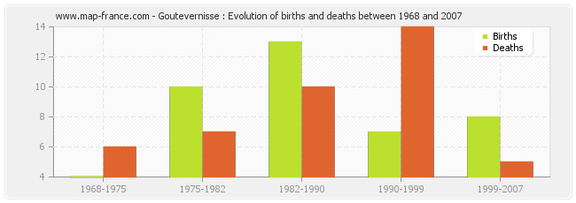 Goutevernisse : Evolution of births and deaths between 1968 and 2007