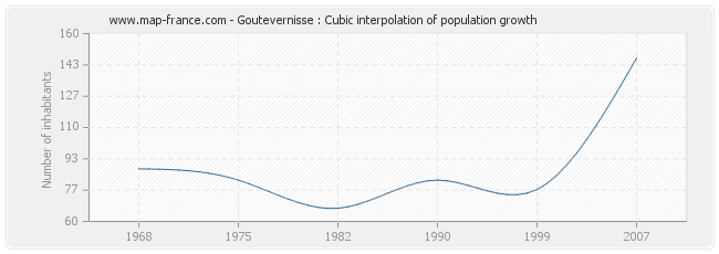 Goutevernisse : Cubic interpolation of population growth