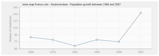 Population Goutevernisse