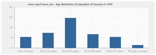 Age distribution of population of Gouzens in 1999