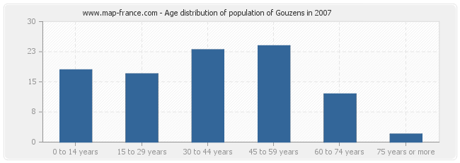 Age distribution of population of Gouzens in 2007