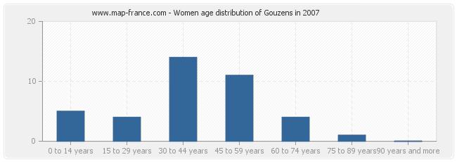 Women age distribution of Gouzens in 2007