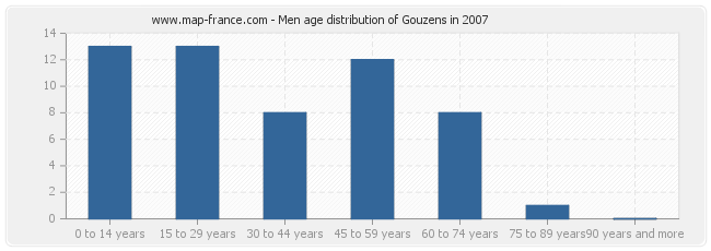 Men age distribution of Gouzens in 2007