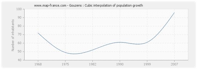 Gouzens : Cubic interpolation of population growth