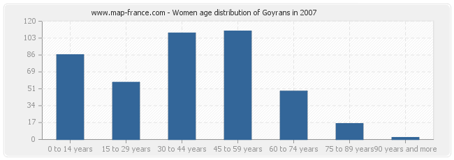 Women age distribution of Goyrans in 2007