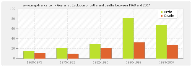 Goyrans : Evolution of births and deaths between 1968 and 2007