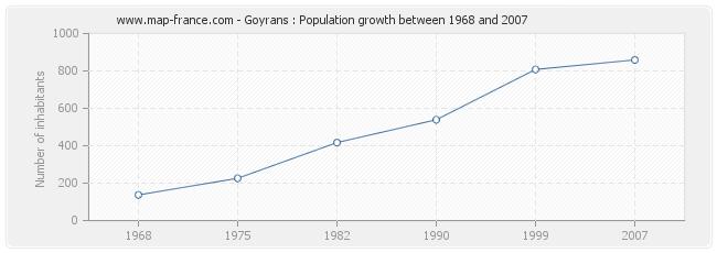 Population Goyrans