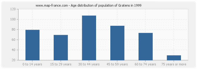 Age distribution of population of Gratens in 1999