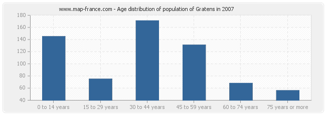 Age distribution of population of Gratens in 2007