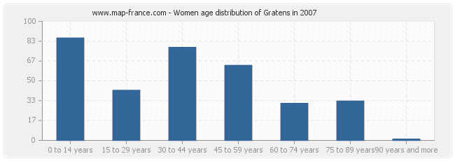 Women age distribution of Gratens in 2007