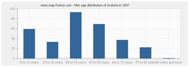 Men age distribution of Gratens in 2007