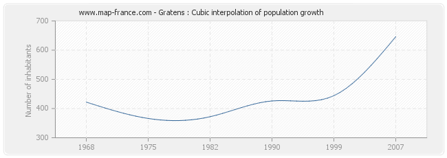 Gratens : Cubic interpolation of population growth