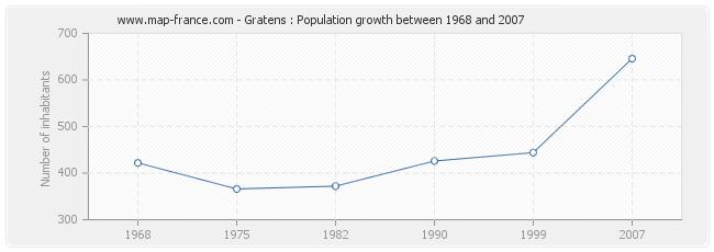 Population Gratens