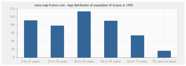 Age distribution of population of Grazac in 1999