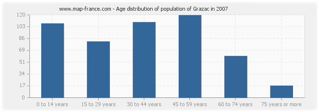 Age distribution of population of Grazac in 2007