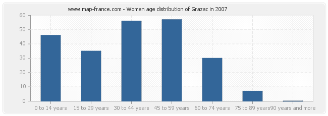 Women age distribution of Grazac in 2007