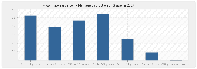 Men age distribution of Grazac in 2007