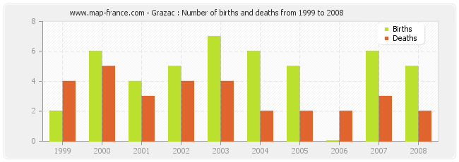 Grazac : Number of births and deaths from 1999 to 2008